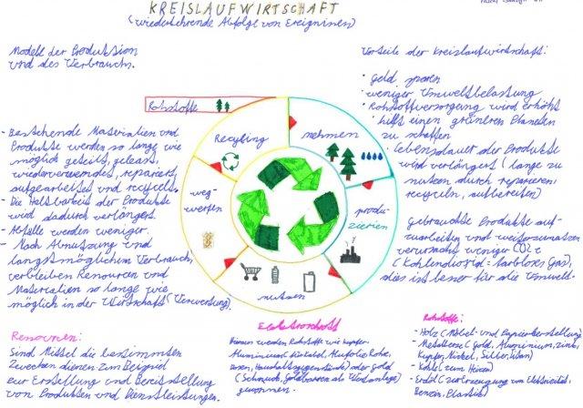 Poster_Circular_Economy_4th_grade