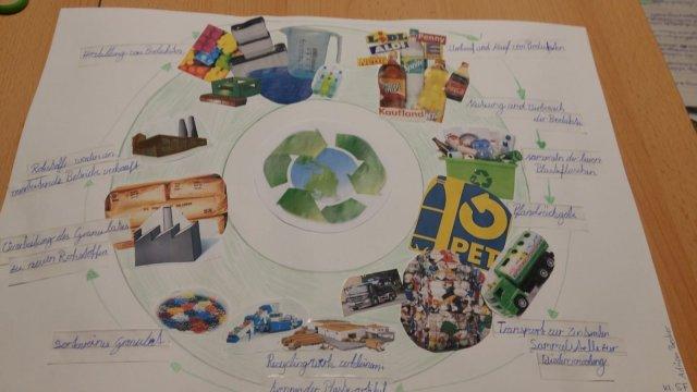 Poster_Circular_Economy_5th_grader_1
